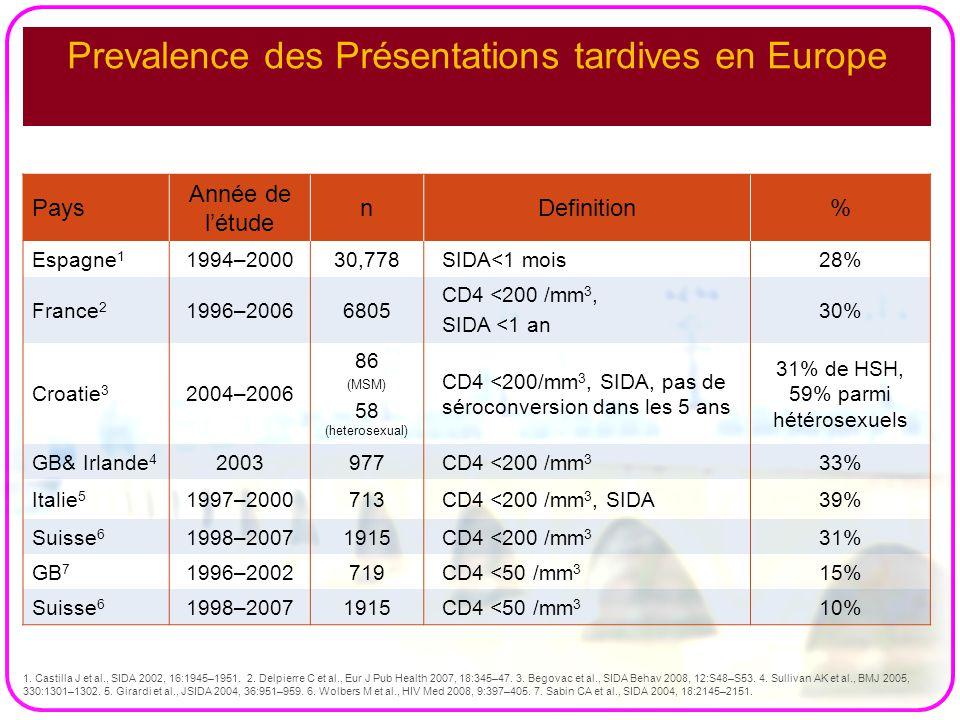 Prevalence des Présentations tardives en Europe