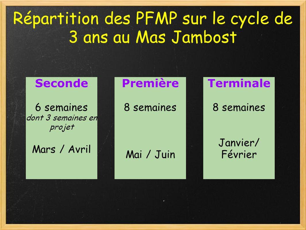 Répartition des PFMP sur le cycle de 3 ans au Mas Jambost