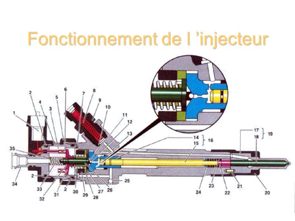 Fonctionnement de l 'injecteur