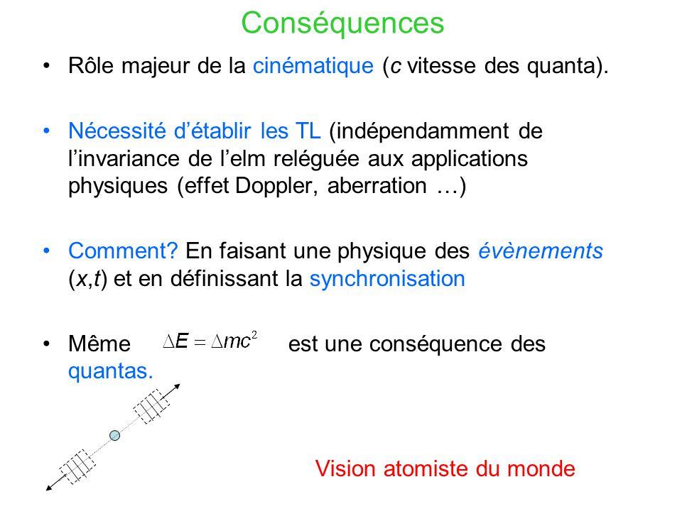 Conséquences Rôle majeur de la cinématique (c vitesse des quanta).