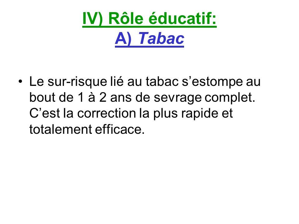 IV) Rôle éducatif: A) Tabac