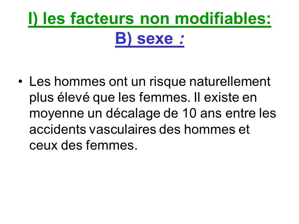 I) les facteurs non modifiables: B) sexe :