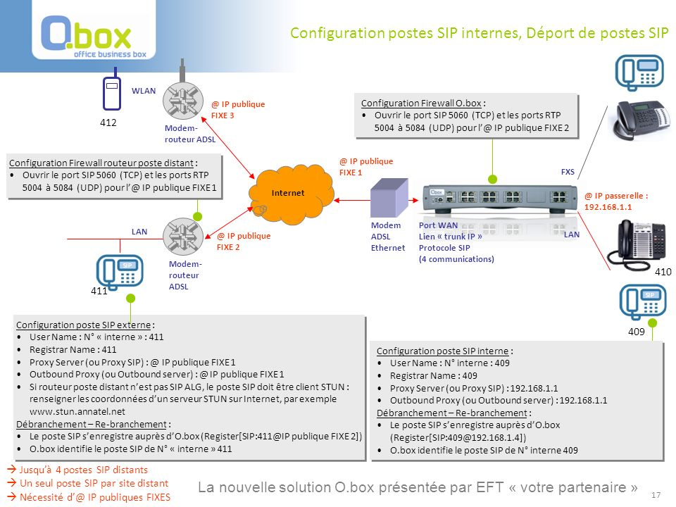 Configuration postes SIP internes, Déport de postes SIP