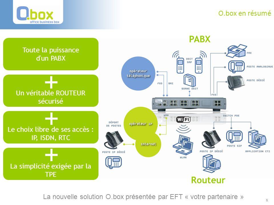 + + + PABX Routeur O.box en résumé Toute la puissance d un PABX