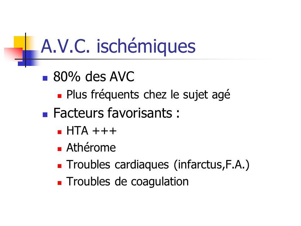 A.V.C. ischémiques 80% des AVC Facteurs favorisants :