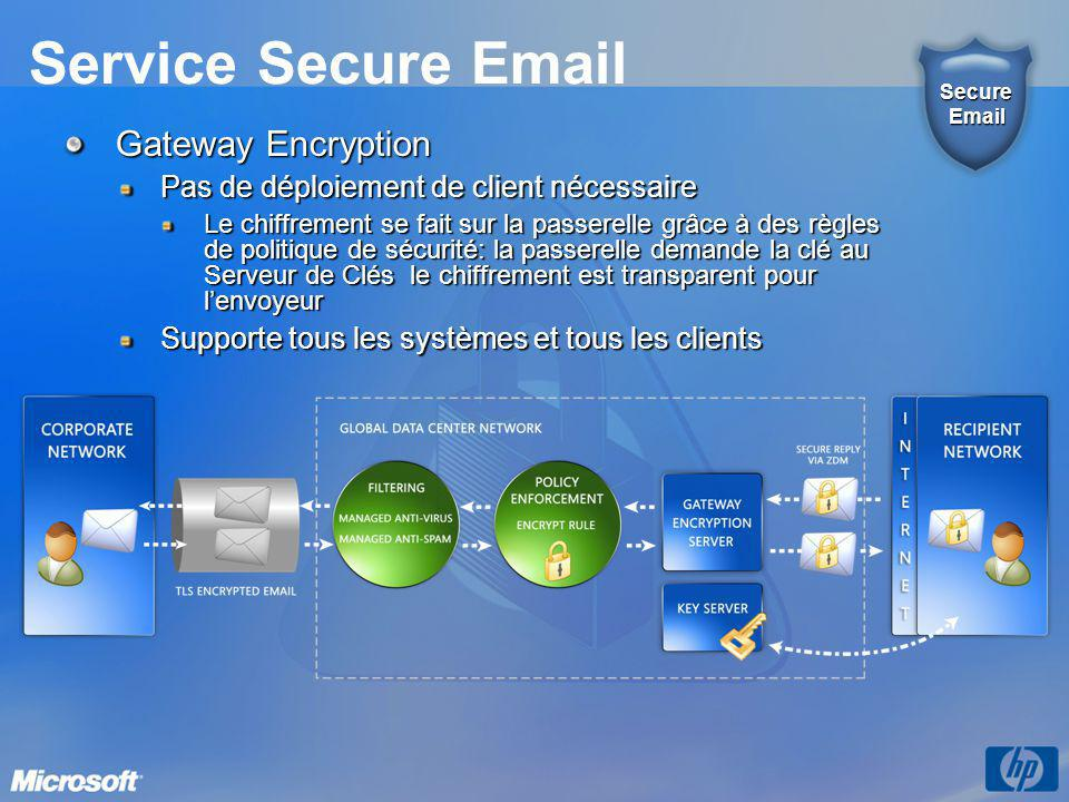 Service Secure Email Gateway Encryption