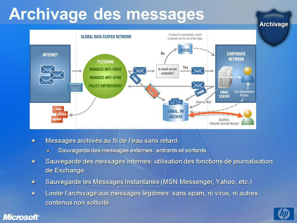 Archivage des messages