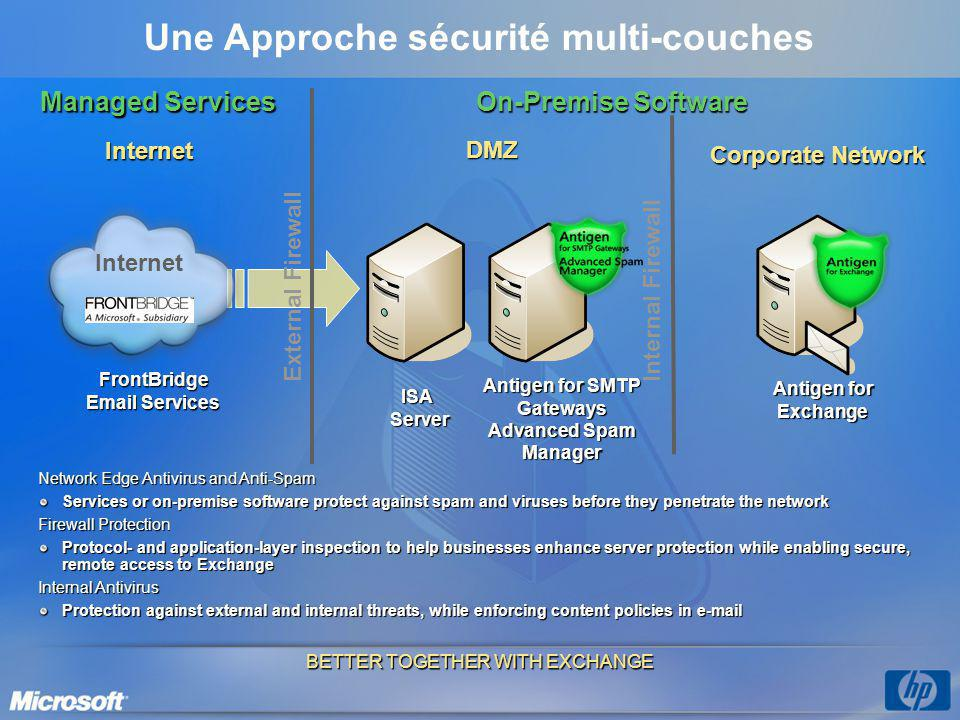 Une Approche sécurité multi-couches Antigen for SMTP Gateways