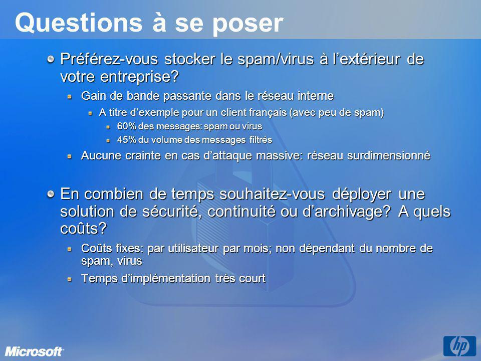 Questions à se poser Préférez-vous stocker le spam/virus à l'extérieur de votre entreprise Gain de bande passante dans le réseau interne.