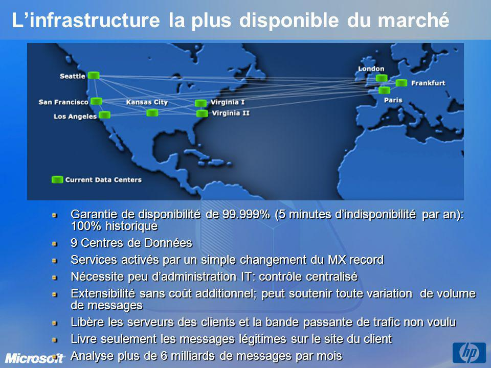 L'infrastructure la plus disponible du marché
