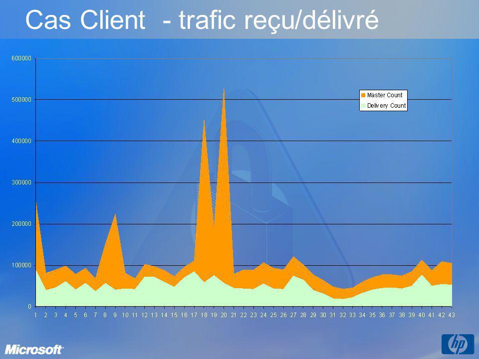 Cas Client - trafic reçu/délivré