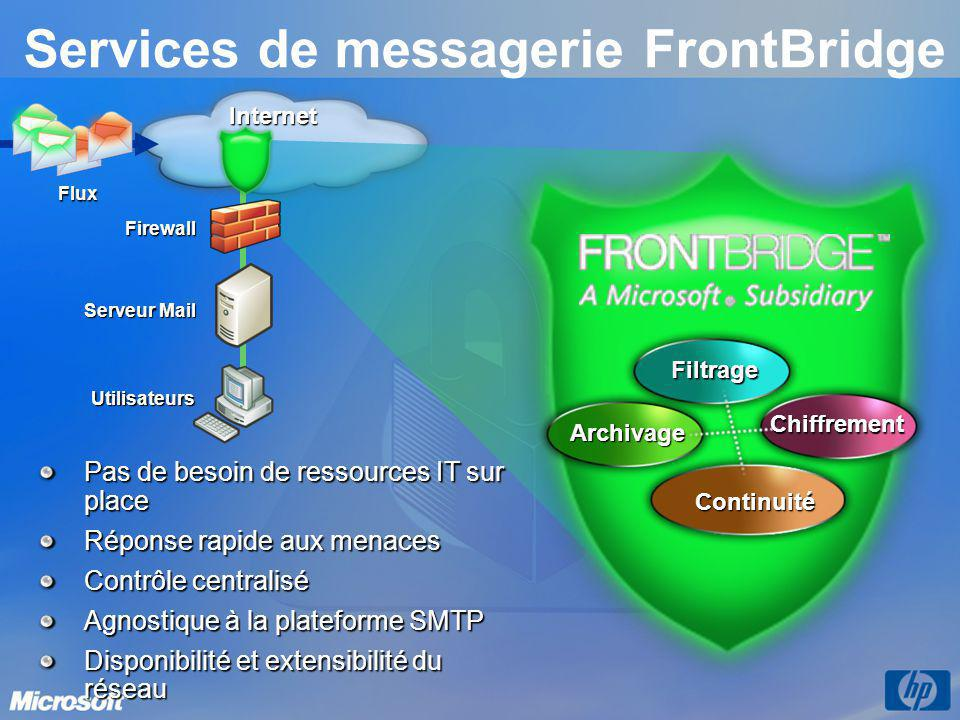 Services de messagerie FrontBridge