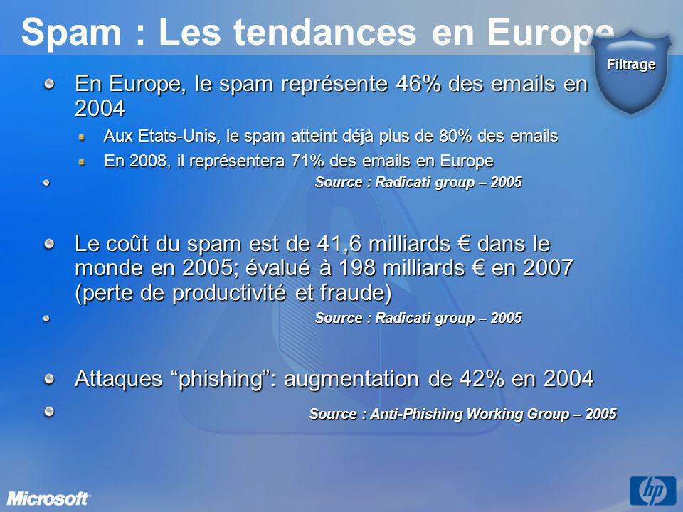 Spam : Les tendances en Europe
