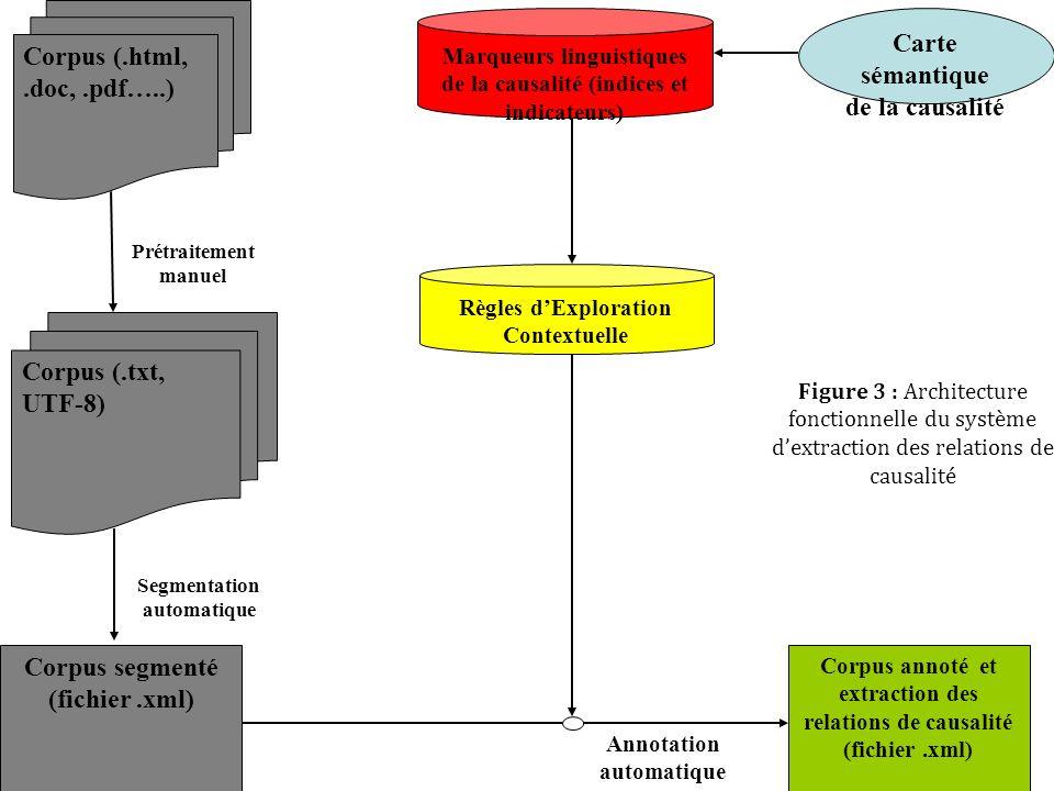 Corpus segmenté (fichier .xml) Carte sémantique de la causalité
