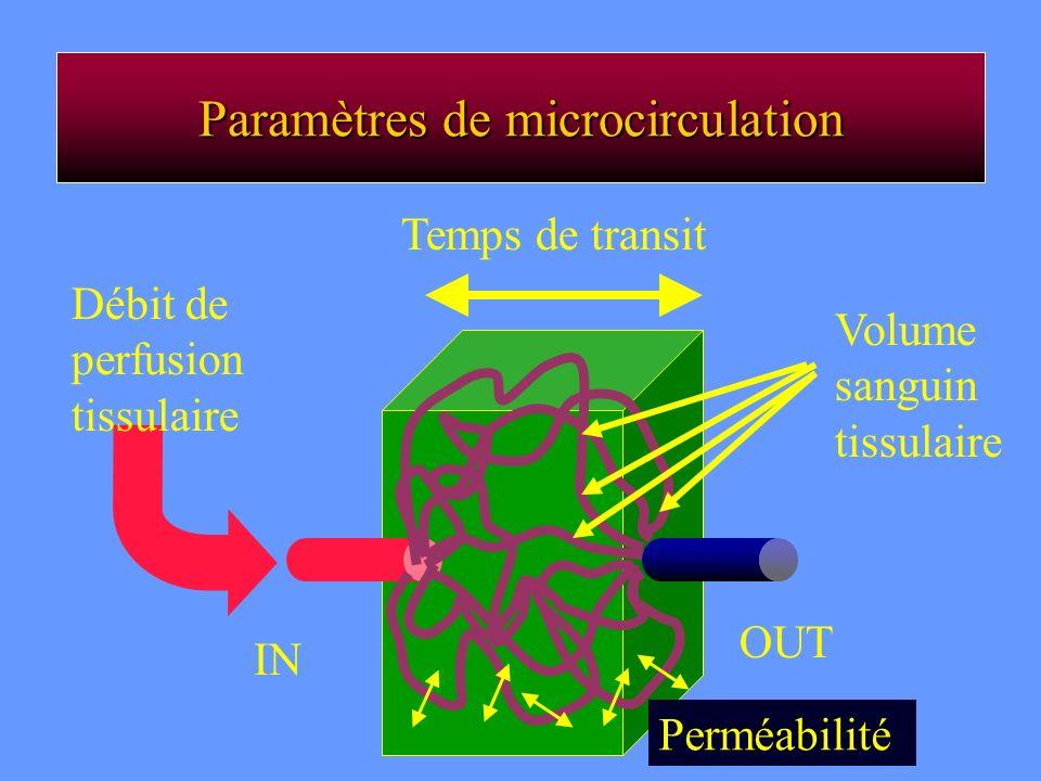 Paramètres de microcirculation