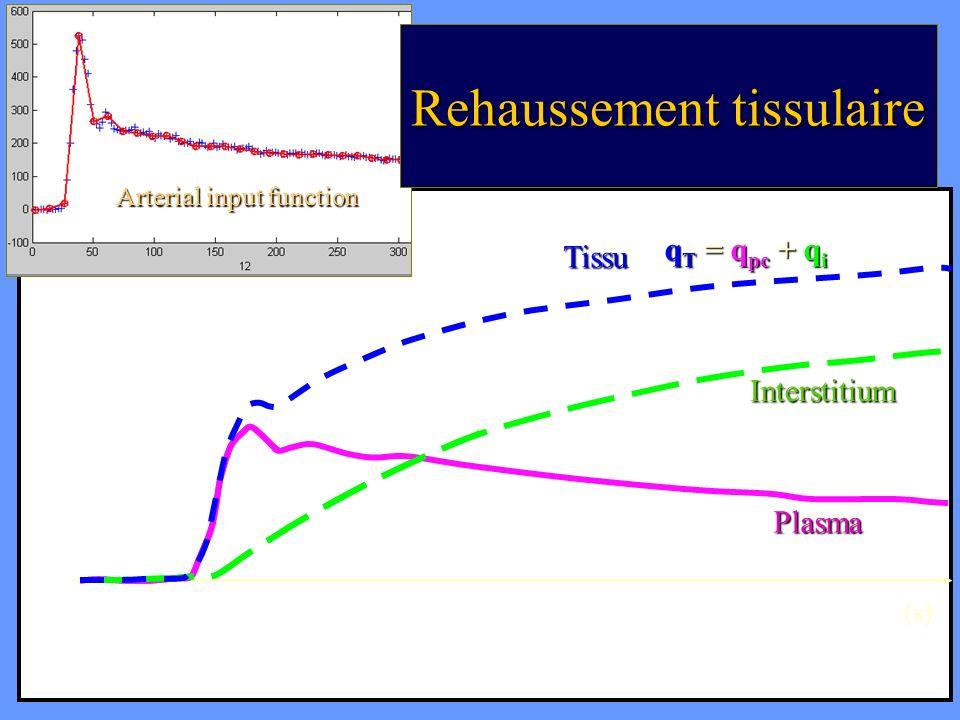 Rehaussement tissulaire