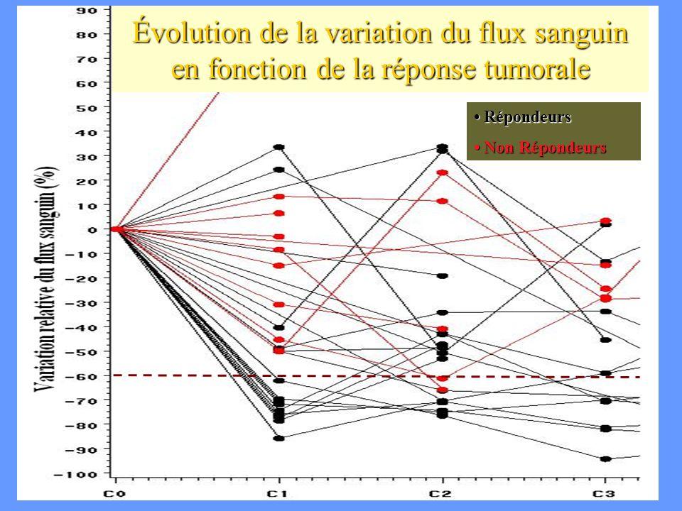 Évolution de la variation du flux sanguin en fonction de la réponse tumorale
