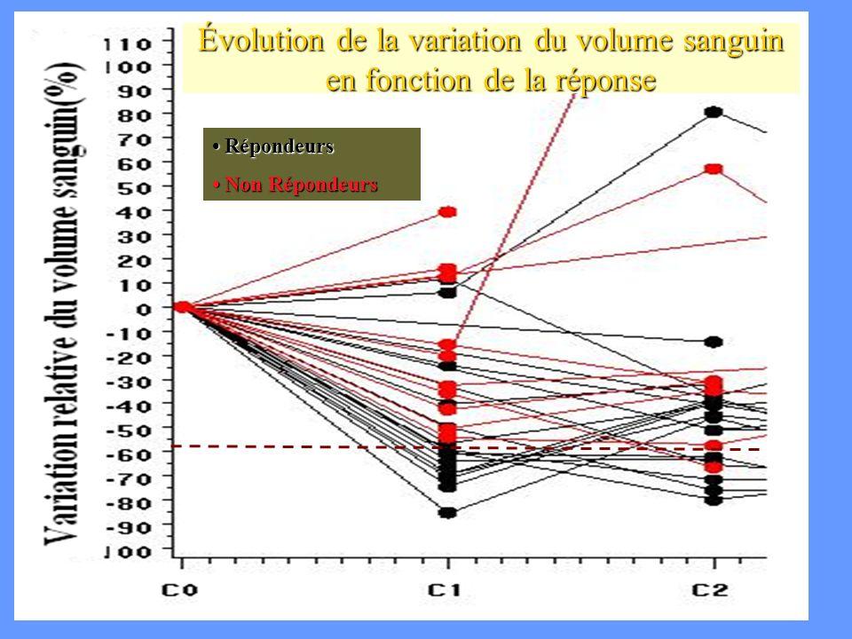 Évolution de la variation du volume sanguin en fonction de la réponse