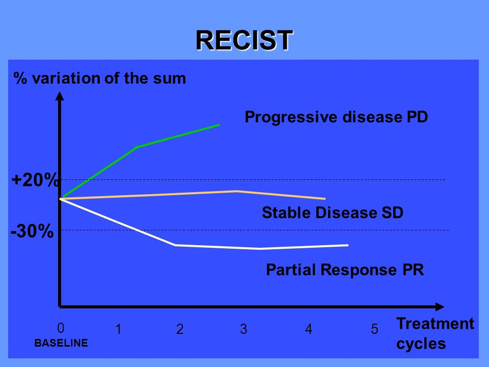 RECIST +20% -30% % variation of the sum Progressive disease PD