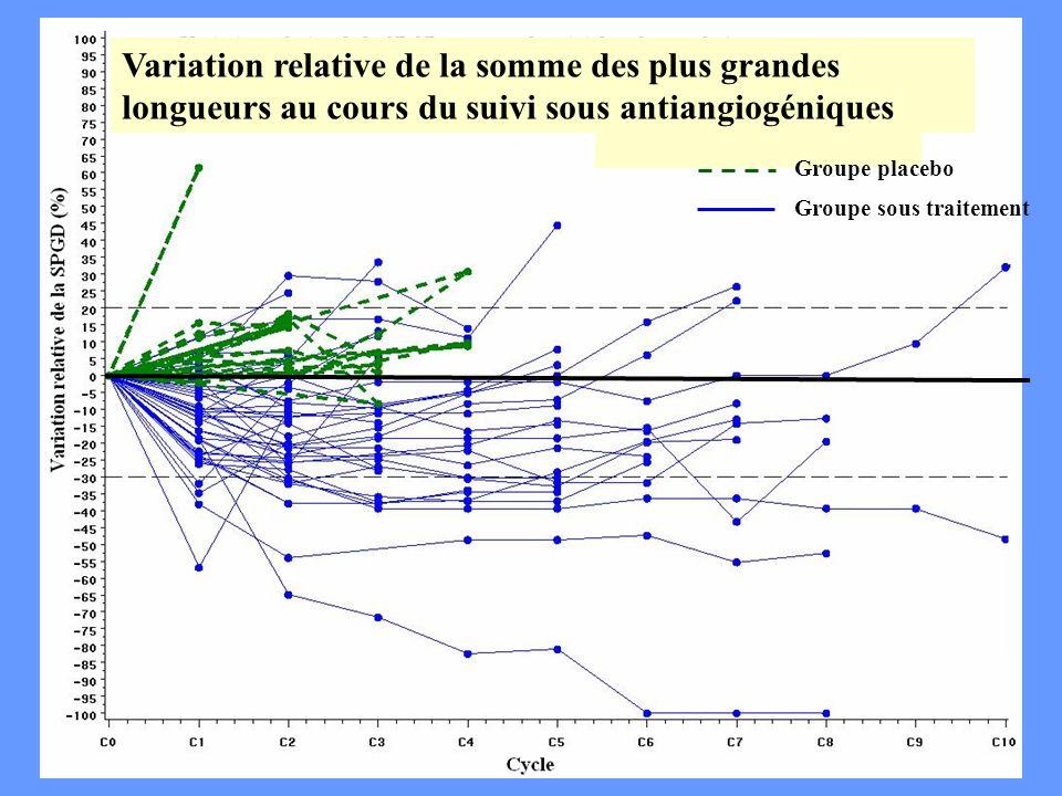 Variation relative de la somme des plus grandes longueurs au cours du suivi sous antiangiogéniques
