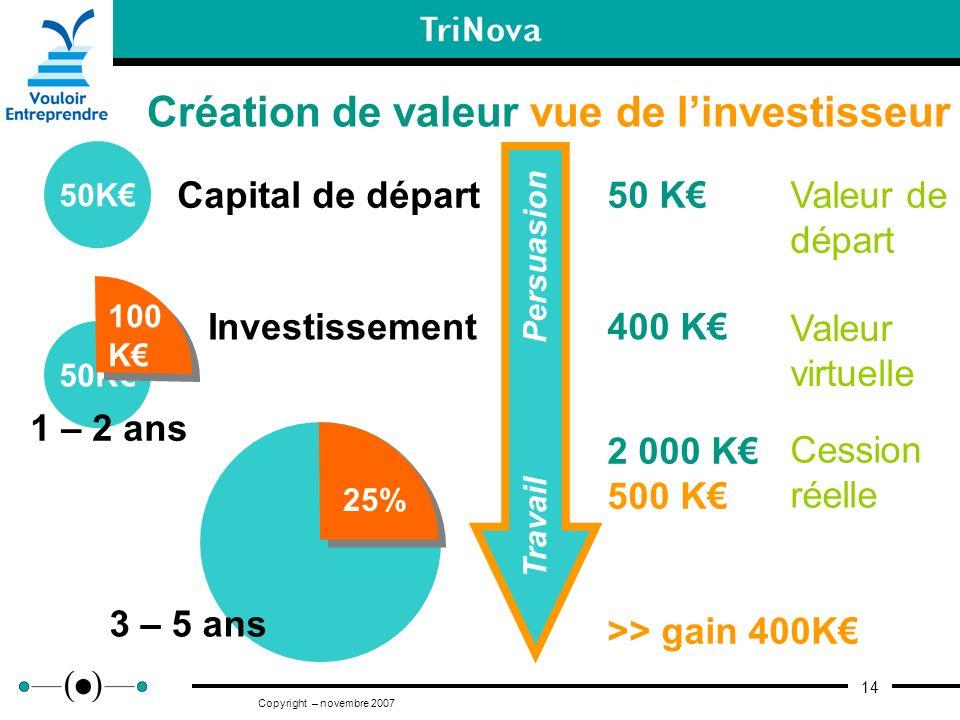 Création de valeur vue de l'investisseur