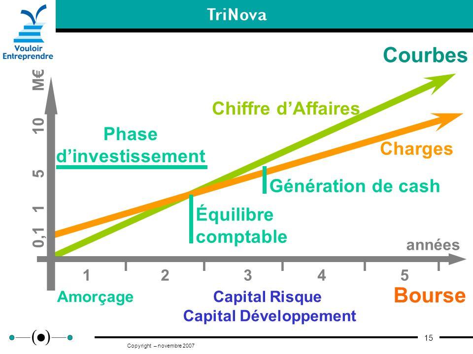 Phase d'investissement Capital Développement