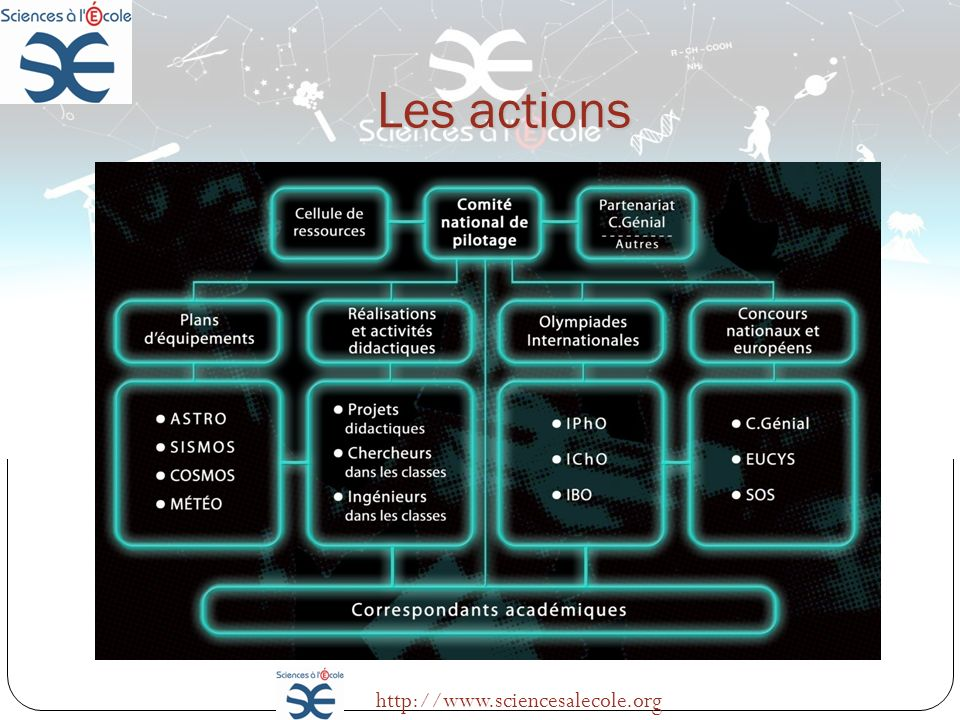 Les actions http://www.sciencesalecole.org