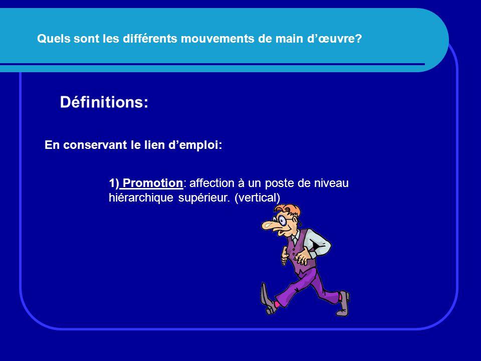 Définitions: Quels sont les différents mouvements de main d'œuvre