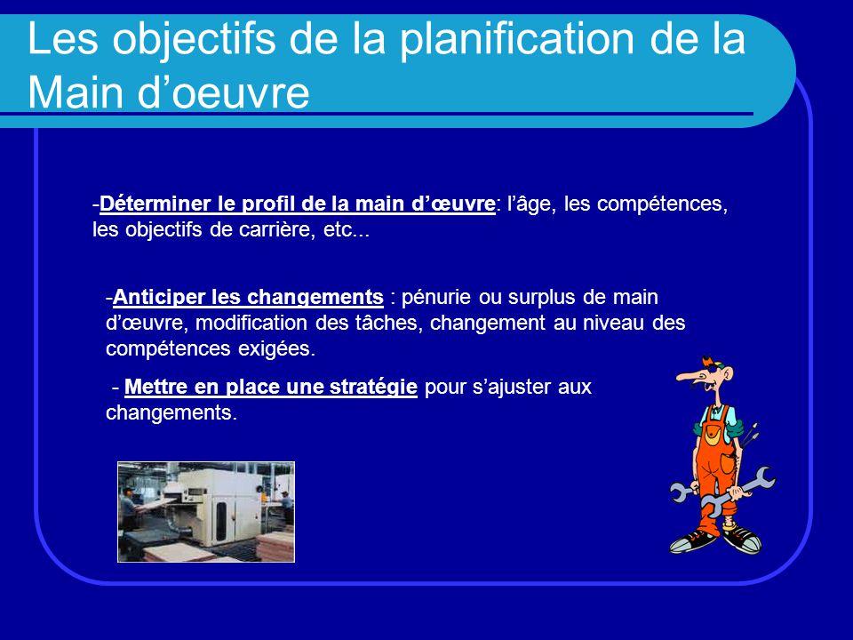 Les objectifs de la planification de la Main d'oeuvre