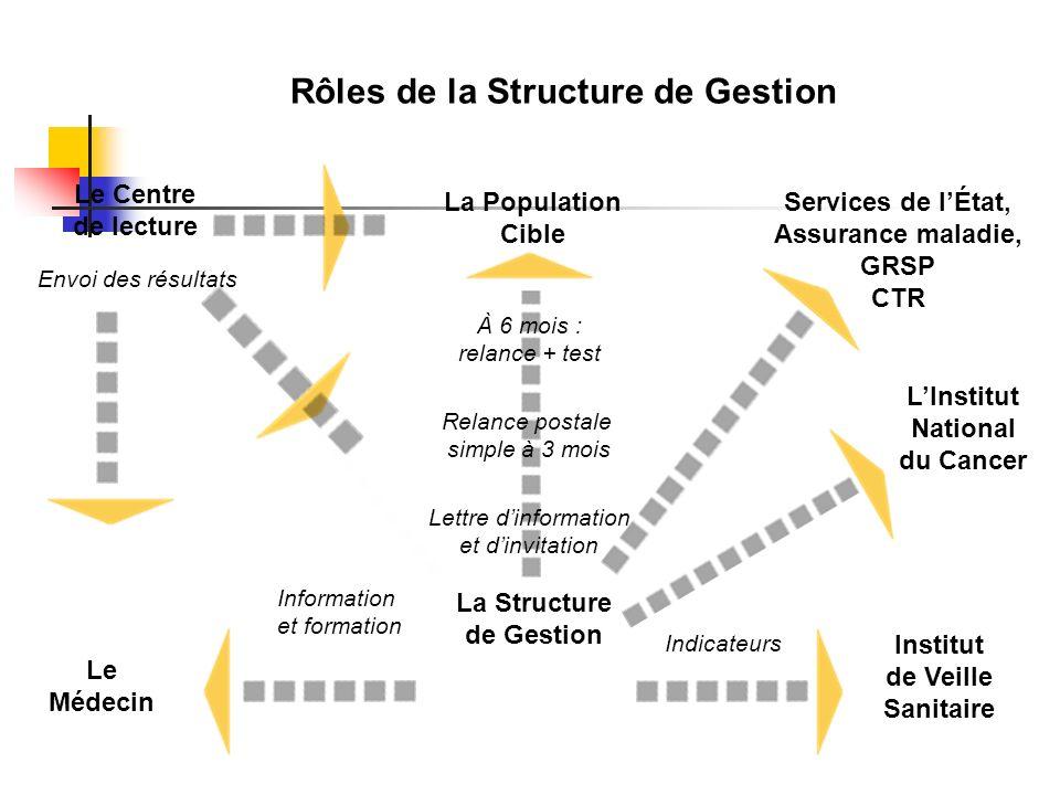 Rôles de la Structure de Gestion