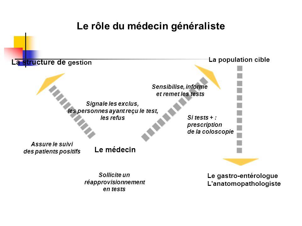 Le rôle du médecin généraliste les personnes ayant reçu le test,