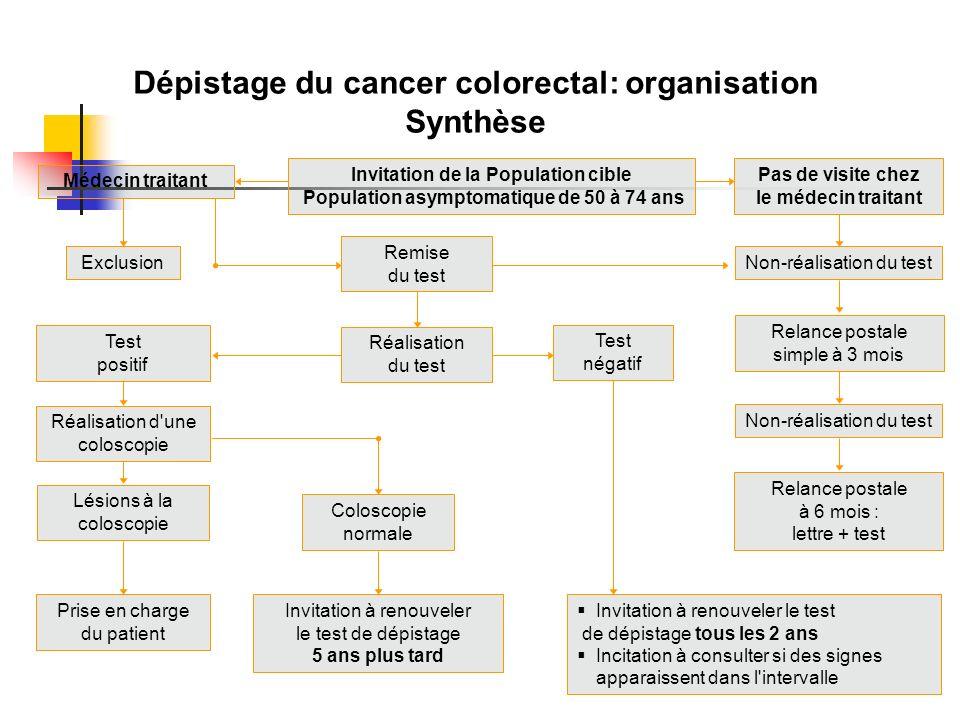 Dépistage du cancer colorectal: organisation Synthèse