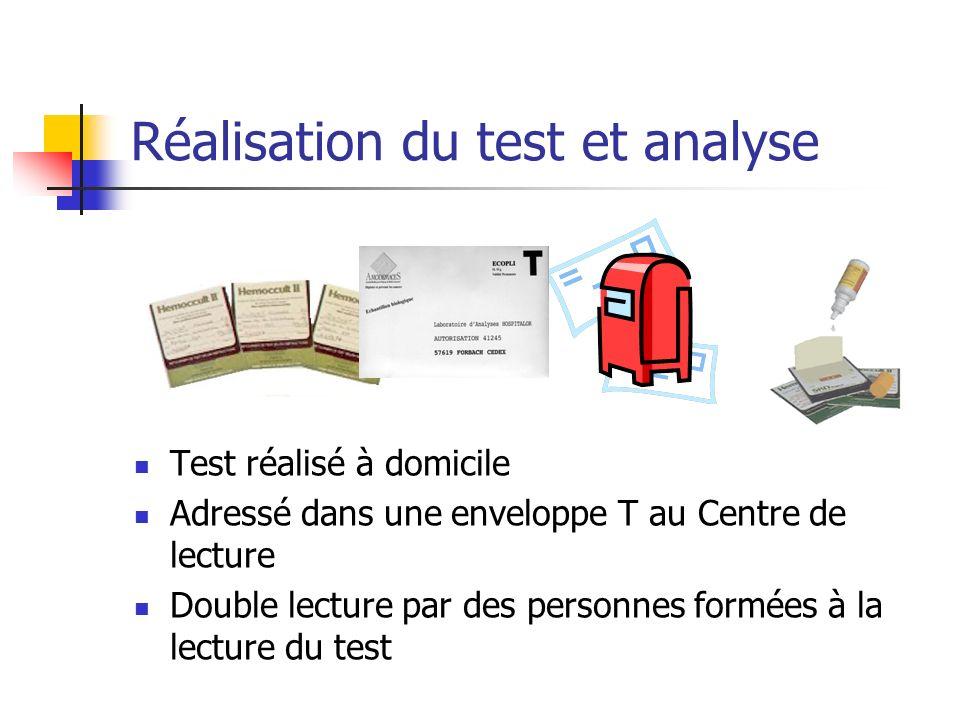 Réalisation du test et analyse