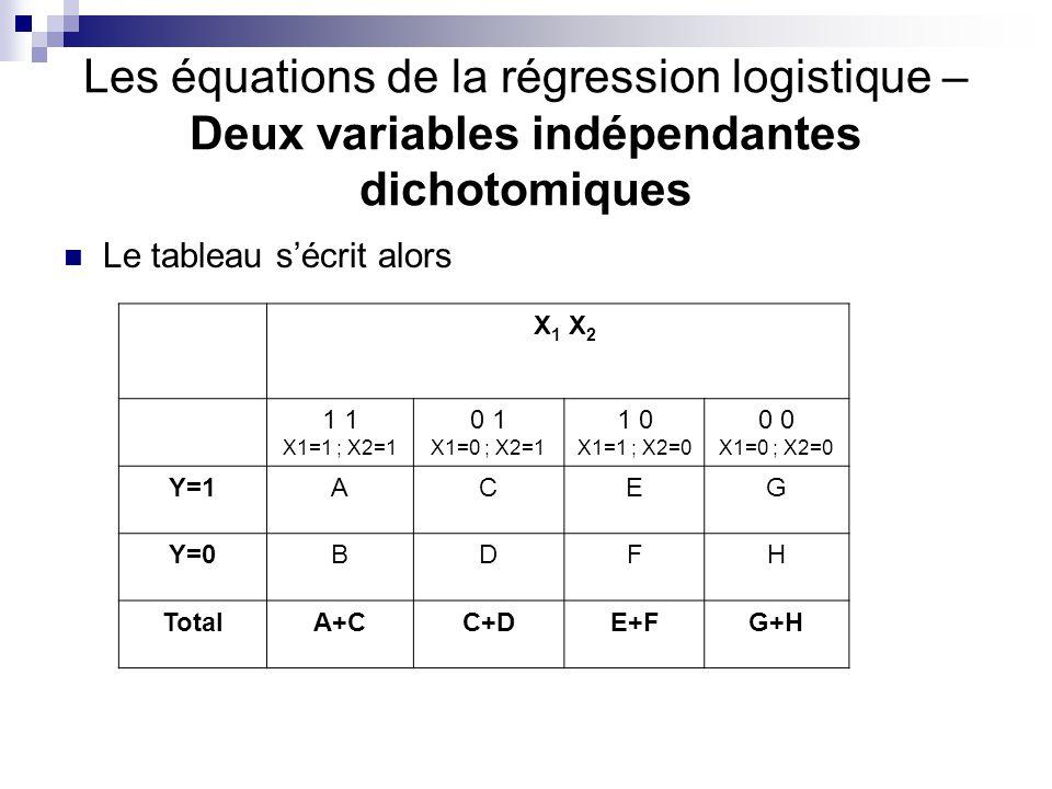 Les équations de la régression logistique – Deux variables indépendantes dichotomiques