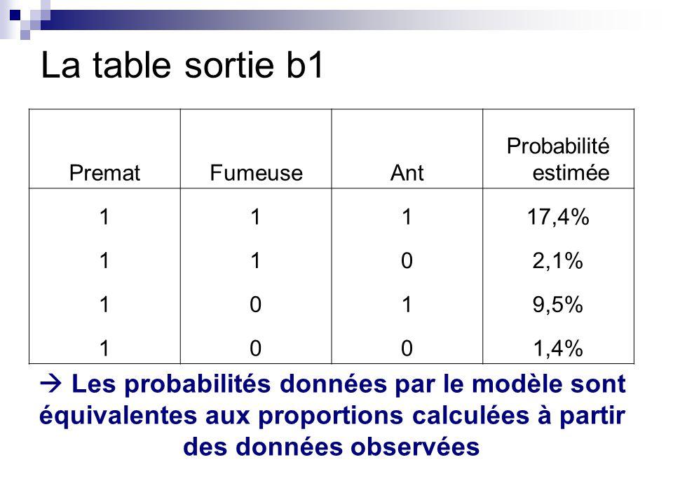 La table sortie b1 Premat. Fumeuse. Ant. Probabilité estimée. 1. 17,4% 2,1% 9,5% 1,4%