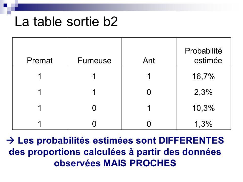 La table sortie b2 Premat. Fumeuse. Ant. Probabilité estimée. 1. 16,7% 2,3% 10,3% 1,3%