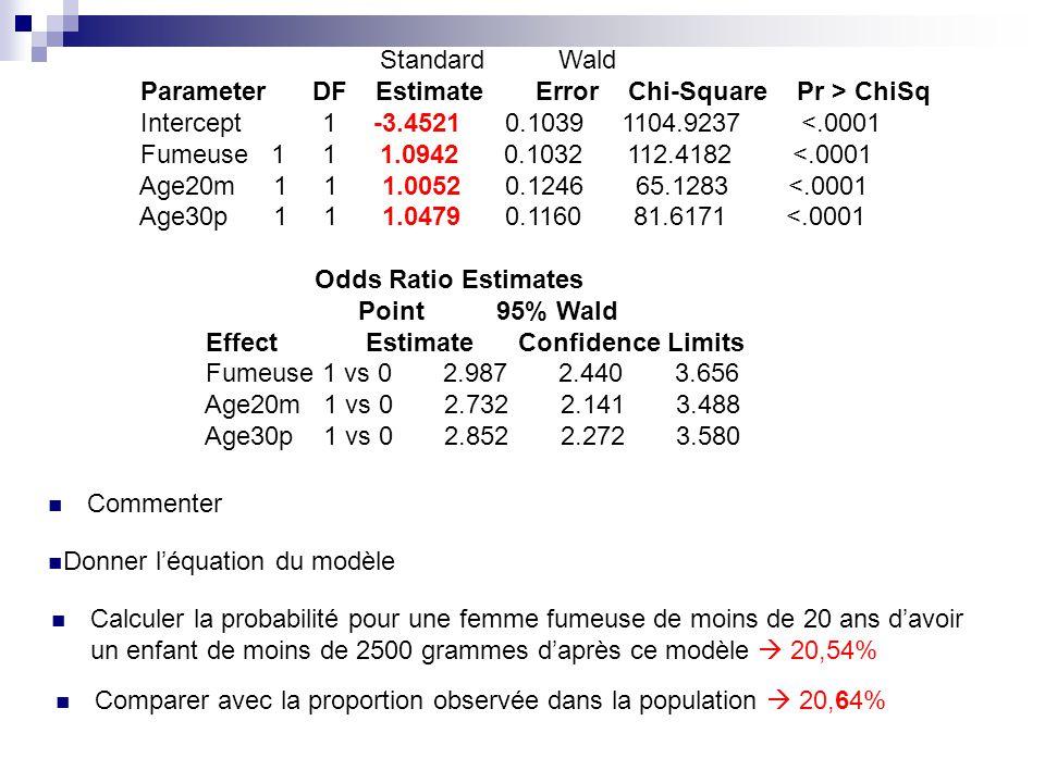 Standard Wald Parameter DF Estimate Error Chi-Square Pr > ChiSq.
