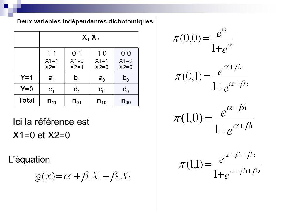Deux variables indépendantes dichotomiques