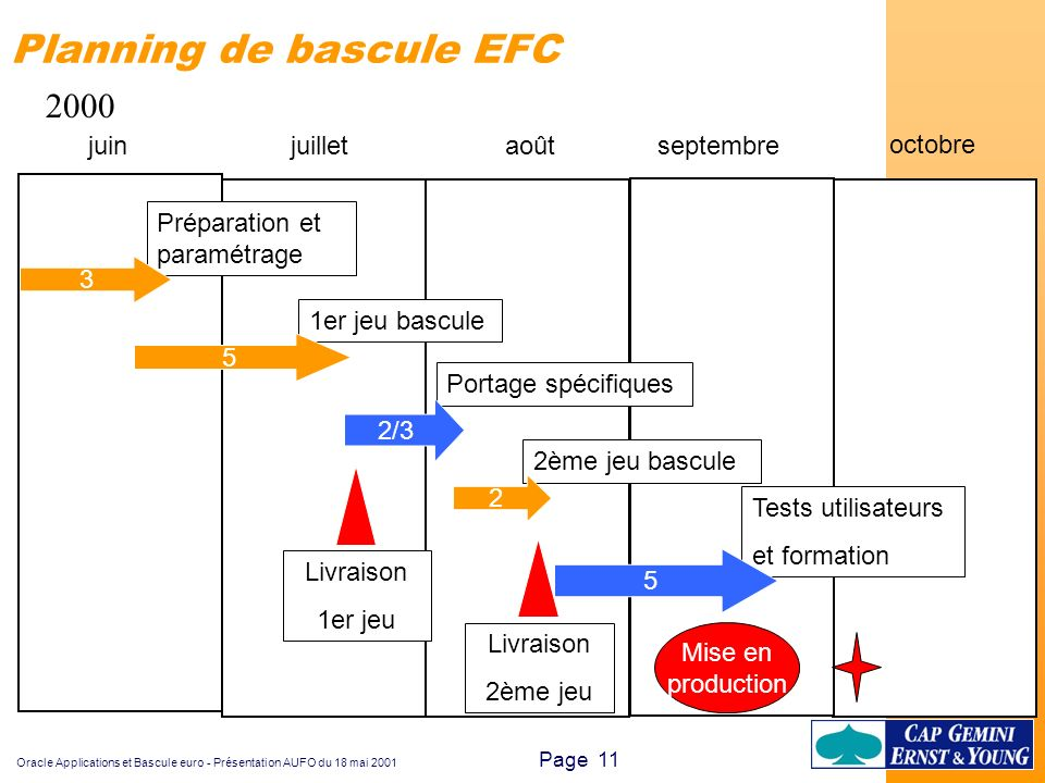 Planning de bascule EFC