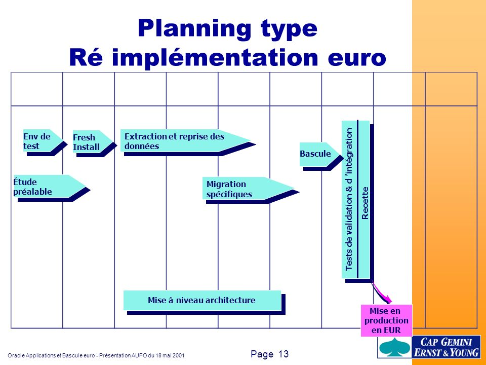 Planning type Ré implémentation euro