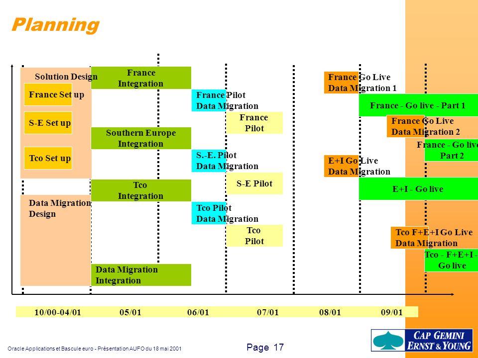 Planning France Solution Design Integration France Go Live