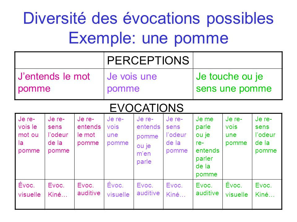 Diversité des évocations possibles Exemple: une pomme