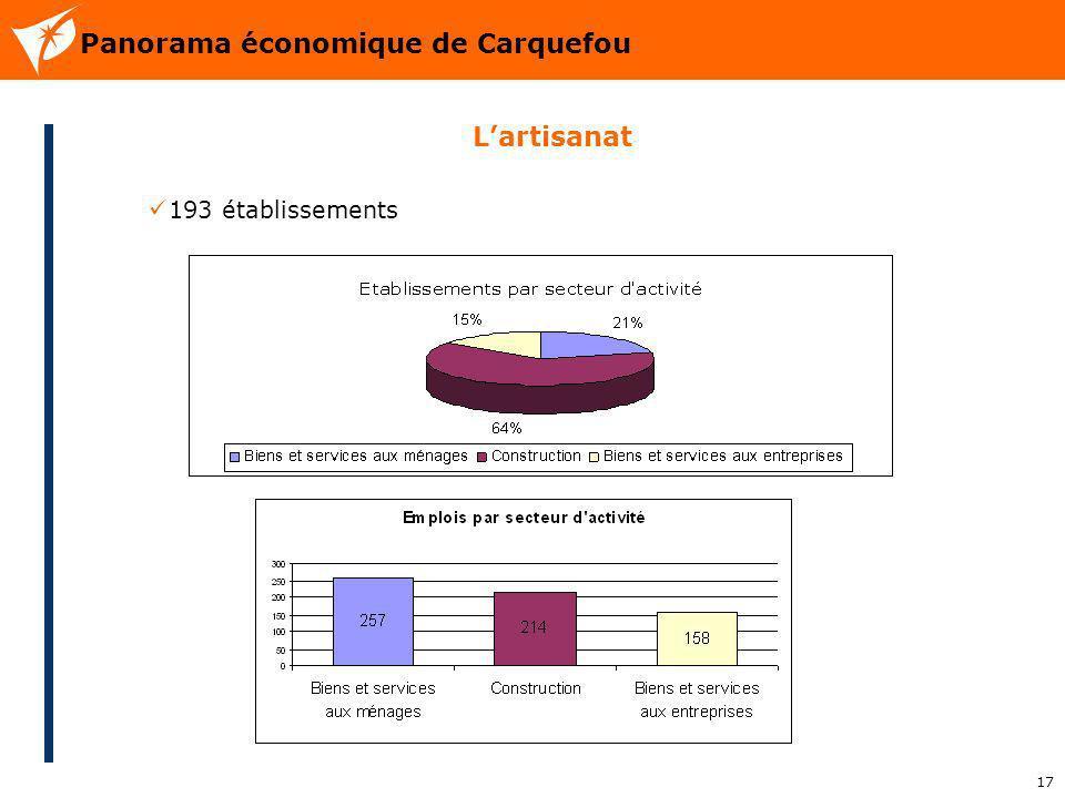 Panorama économique de Carquefou