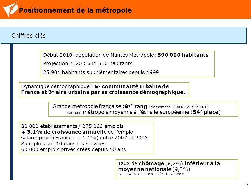 mais une métropole moyenne à l'échelle européenne (54e place)