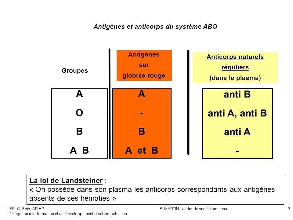 Antigènes et anticorps du système ABO