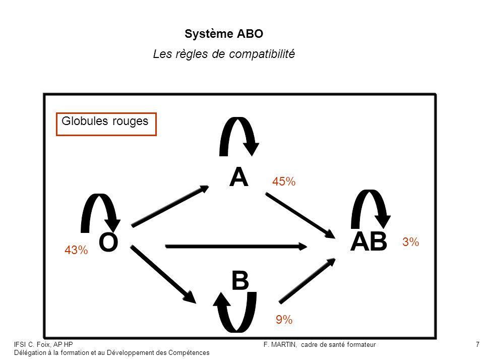 A O AB B Système ABO Les règles de compatibilité Globules rouges 45%