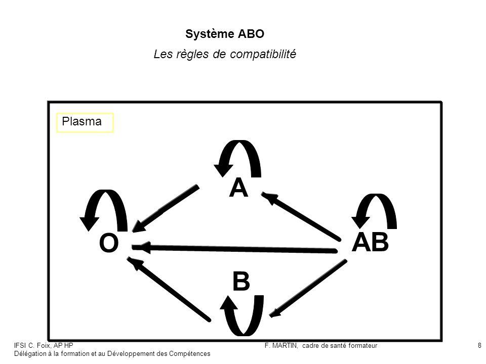 A O AB B Système ABO Les règles de compatibilité Plasma