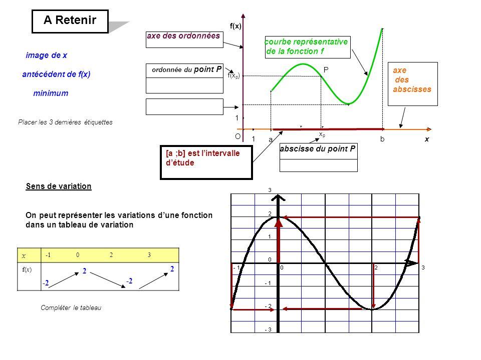A Retenir axe des ordonnées courbe représentative de la fonction f