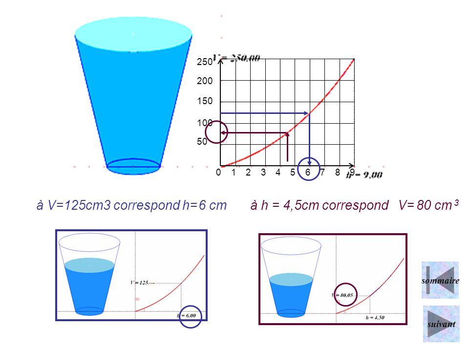 à V=125cm3 correspond h= 6 cm à h = 4,5cm correspond V= 80 cm 3 1 2 3