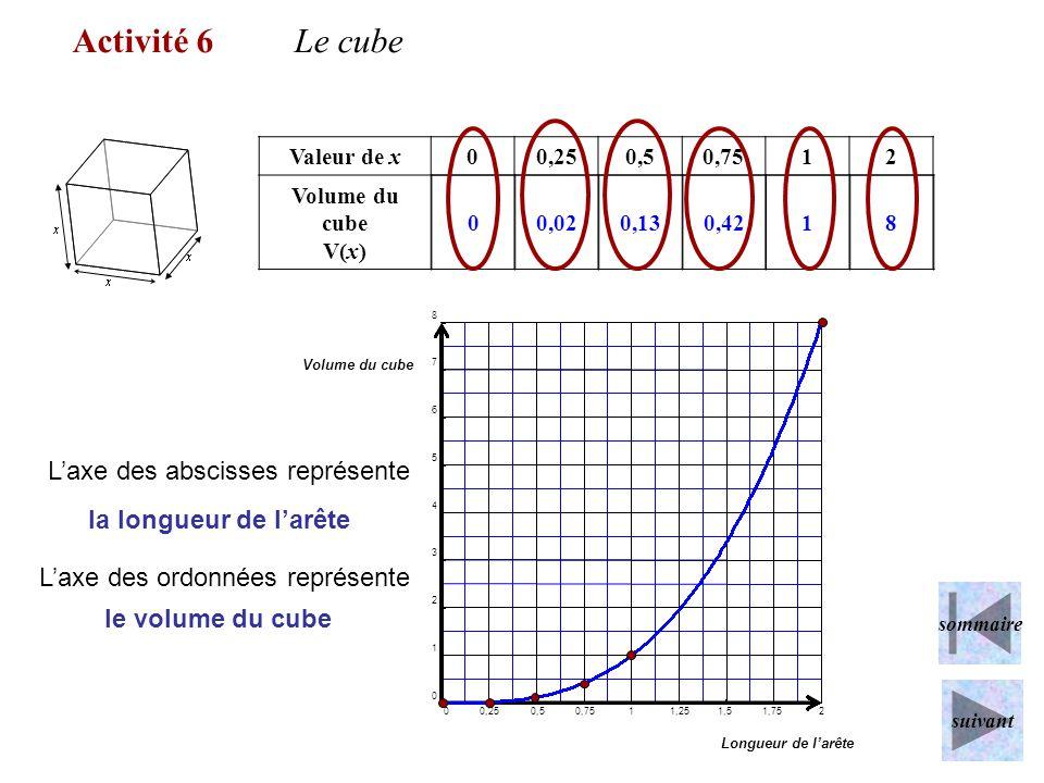 Activité 6 Le cube L'axe des abscisses représente